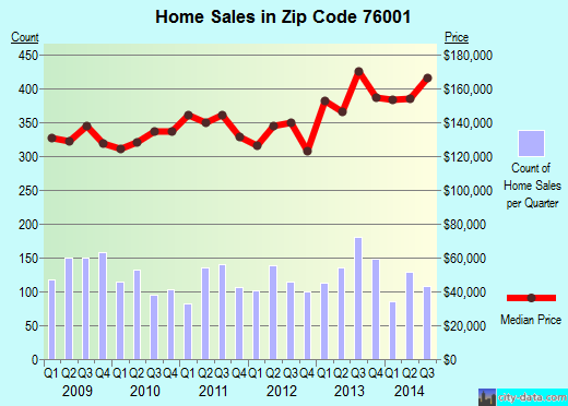 Zip code 76001 (Arlington, Texas) real estate house value trends
