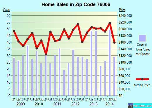 Zip code 76006 (Arlington, Texas) real estate house value trends