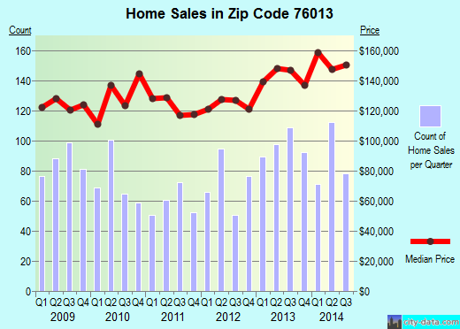 Zip code 76013 (Arlington, Texas) real estate house value trends
