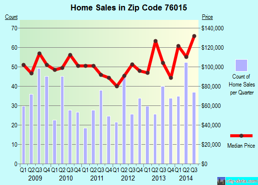 Zip code 76015 (Arlington, Texas) real estate house value trends