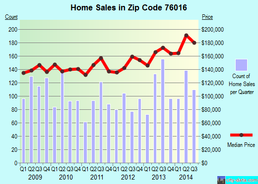 Zip code 76016 (Arlington, Texas) real estate house value trends