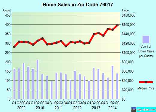 Zip code 76017 (Arlington, Texas) real estate house value trends