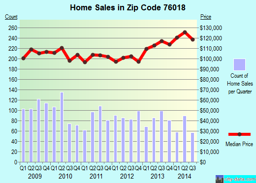 Zip code 76018 (Arlington, Texas) real estate house value trends