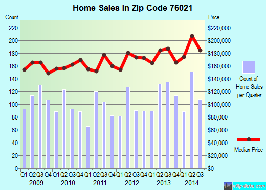 Zip code 76021 (BEDFORD, Texas) real estate house value trends
