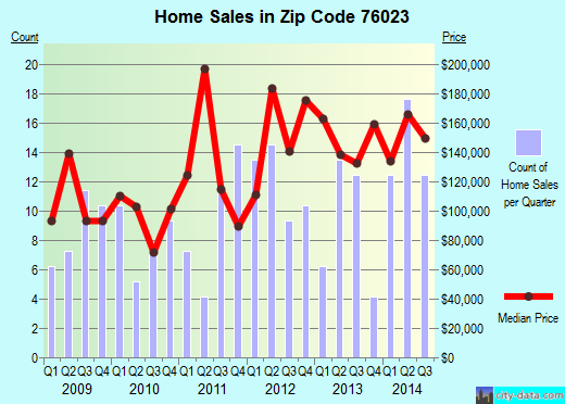 Zip code 76023 (Briar, Texas) real estate house value trends