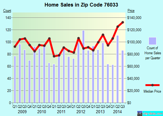 Zip code 76033 (Cleburne, Texas) real estate house value trends