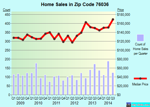 Zip code 76036 (Fort Worth, Texas) real estate house value trends