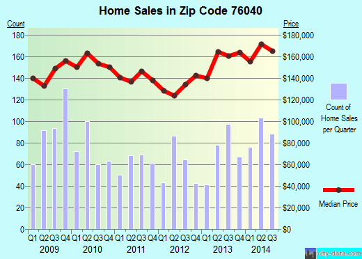 Zip code 76040 (Euless, Texas) real estate house value trends