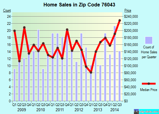 Zip code 76043 (Glen Rose, Texas) real estate house value trends