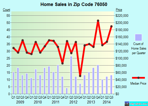 Zip code 76050 (Grandview, Texas) real estate house value trends