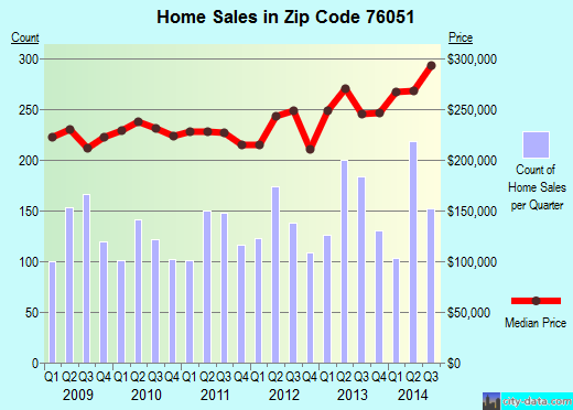 Zip code 76051 (Grapevine, Texas) real estate house value trends