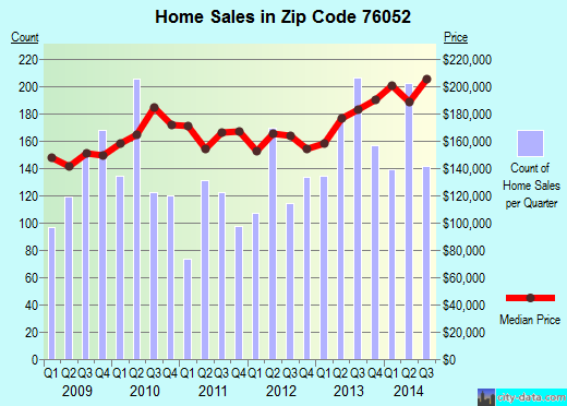 Zip code 76052 (Fort Worth, Texas) real estate house value trends