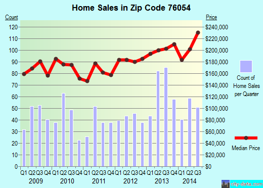 Zip code 76054 (HURST, Texas) real estate house value trends
