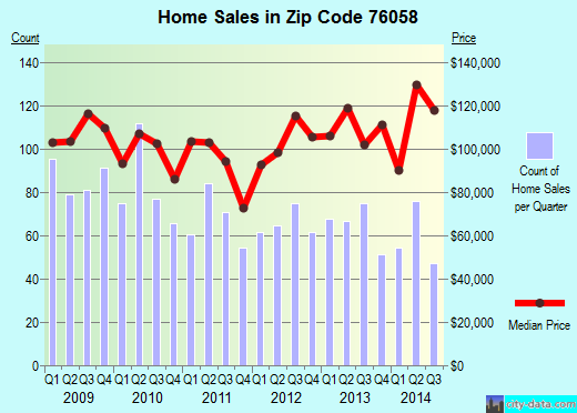 Zip code 76058 (Joshua, Texas) real estate house value trends