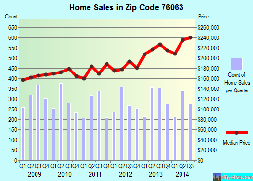 Zip code 76063 (Mansfield, Texas) real estate house value trends