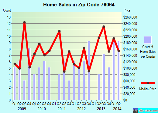 Zip code 76064 (Maypearl, Texas) real estate house value trends