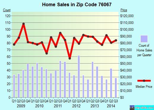 Zip code 76067 (Mineral Wells, Texas) real estate house value trends