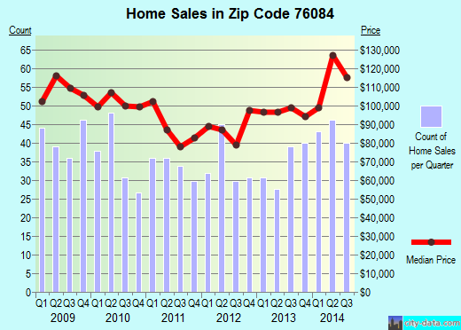 Zip code 76084 (Venus, Texas) real estate house value trends