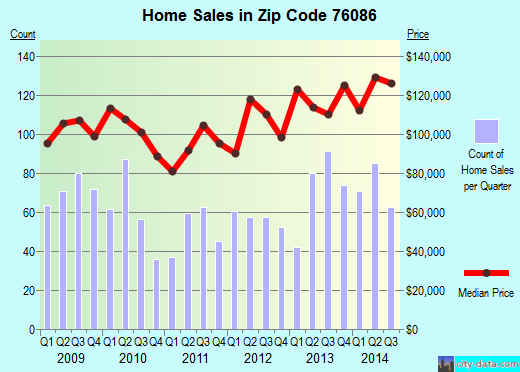 Zip code 76086 (Weatherford, Texas) real estate house value trends
