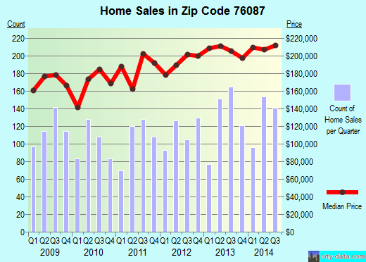 Zip code 76087 (WEATHERFORD, Texas) real estate house value trends