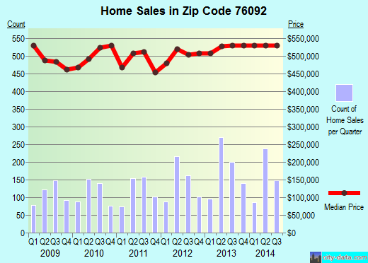 Zip code 76092 (Southlake, Texas) real estate house value trends