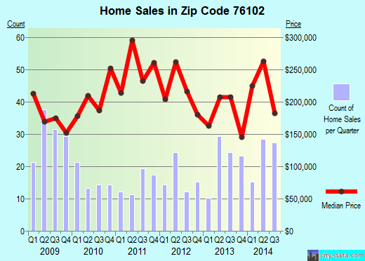 Zip code 76102 (FORT WORTH, Texas) real estate house value trends