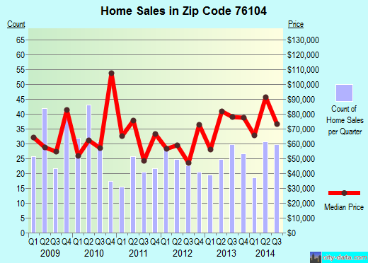 Zip code 76104 (Fort Worth, Texas) real estate house value trends