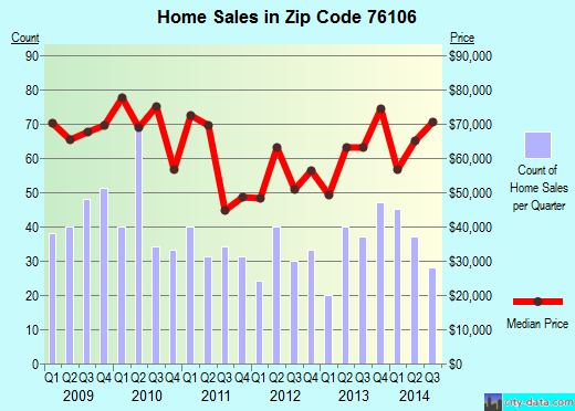 Zip code 76106 (Fort Worth, Texas) real estate house value trends