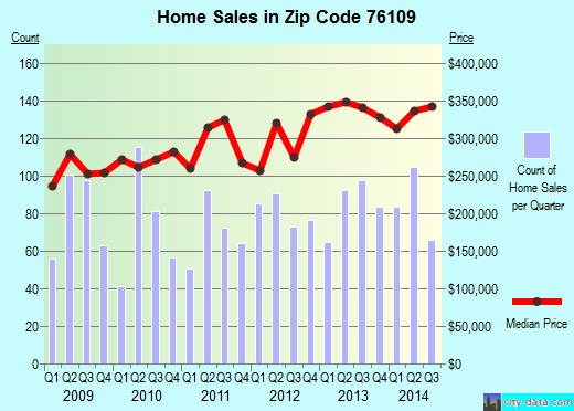 Zip code 76109 (Fort Worth, Texas) real estate house value trends