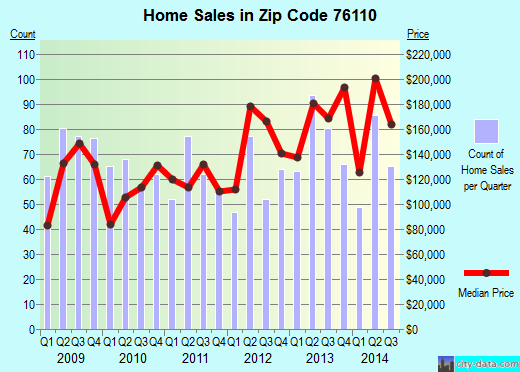 Zip code 76110 (Fort Worth, Texas) real estate house value trends