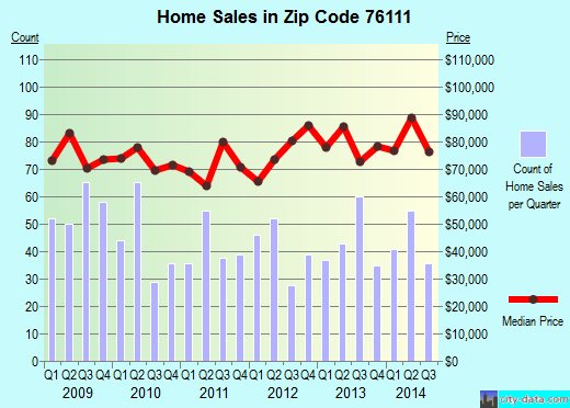Zip code 76111 (Fort Worth, Texas) real estate house value trends