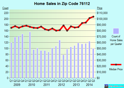 Zip code 76112 (Fort Worth, Texas) real estate house value trends