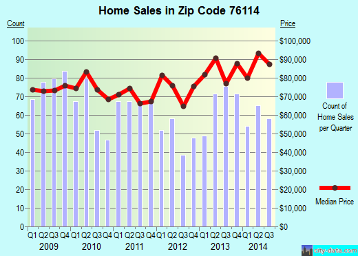 Zip code 76114 (Fort Worth, Texas) real estate house value trends