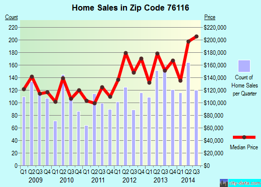 Zip code 76116 (Fort Worth, Texas) real estate house value trends