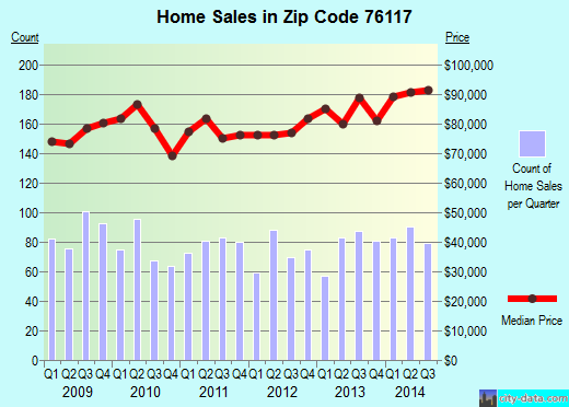 Zip code 76117 (Haltom City, Texas) real estate house value trends