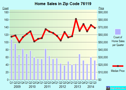 Zip code 76119 (Fort Worth, Texas) real estate house value trends