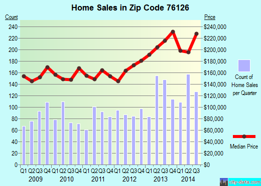 Zip code 76126 (Benbrook, Texas) real estate house value trends
