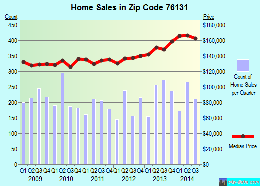 Zip code 76131 (Fort Worth, Texas) real estate house value trends