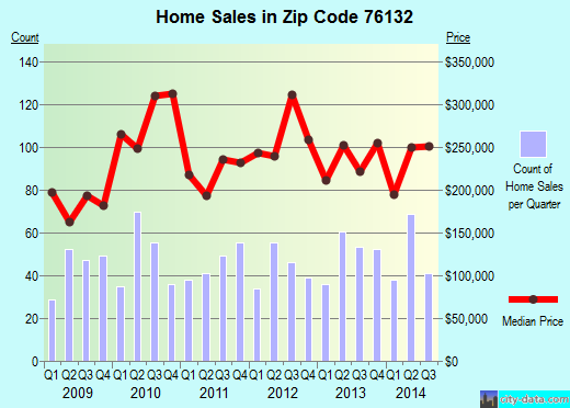 Zip code 76132 (Fort Worth, Texas) real estate house value trends