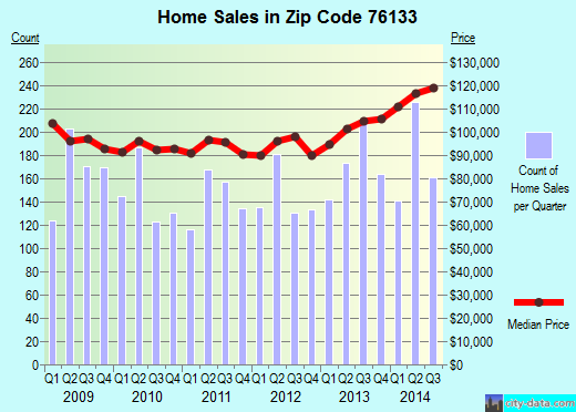 Zip code 76133 (Fort Worth, Texas) real estate house value trends