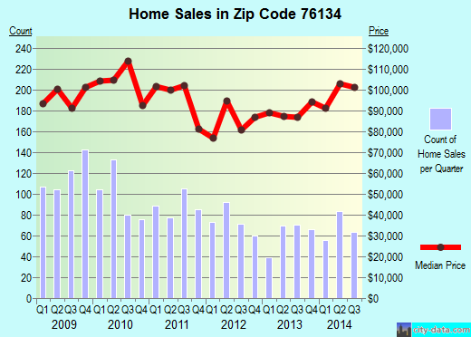 Zip code 76134 (Fort Worth, Texas) real estate house value trends