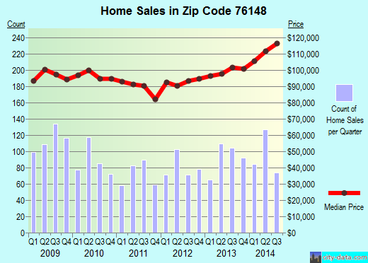 Zip code 76148 (Watauga, Texas) real estate house value trends