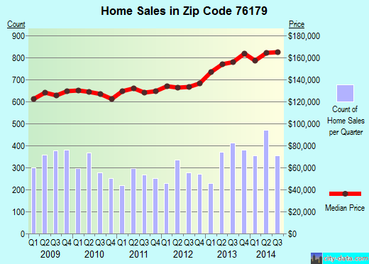 Zip code 76179 (FORT WORTH, Texas) real estate house value trends