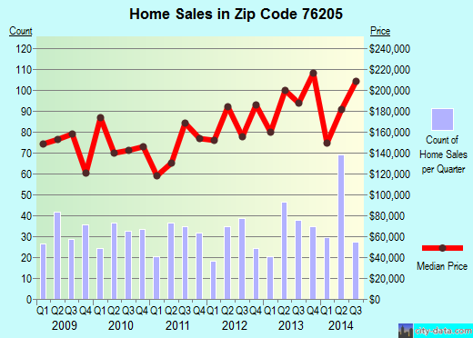Zip code 76205 (Denton, Texas) real estate house value trends