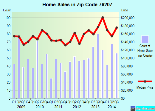Zip code 76207 (Denton, Texas) real estate house value trends