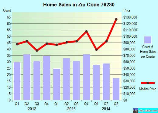 Zip code 76230 (Bowie, Texas) real estate house value trends