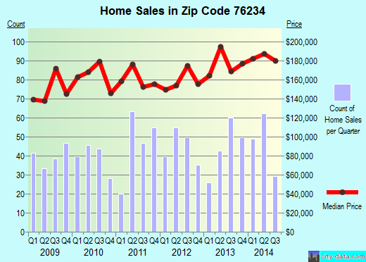 Zip code 76234 (Decatur, Texas) real estate house value trends