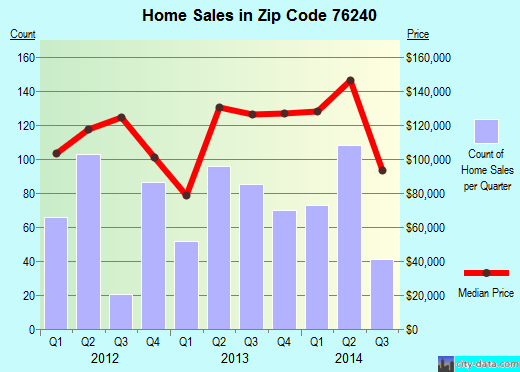 Zip code 76240 (Gainesville, Texas) real estate house value trends