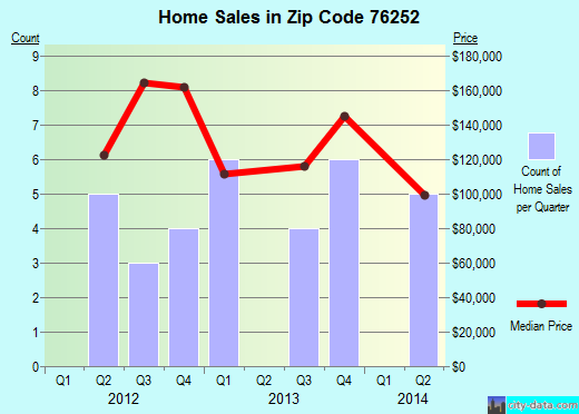 Zip code 76252 (Muenster, Texas) real estate house value trends