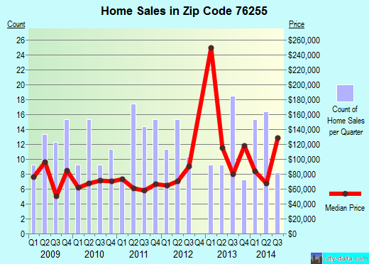 Zip code 76255 (Nocona, Texas) real estate house value trends